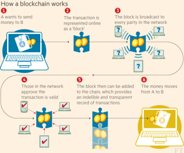 how-blockchain-works-vertafore-insurtech
